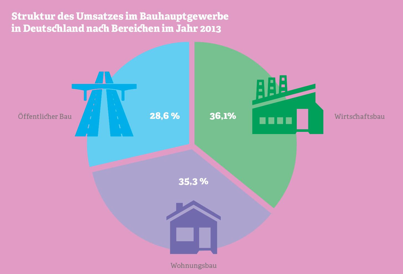 Grafik: Struktur des Bauhauptgewerbes