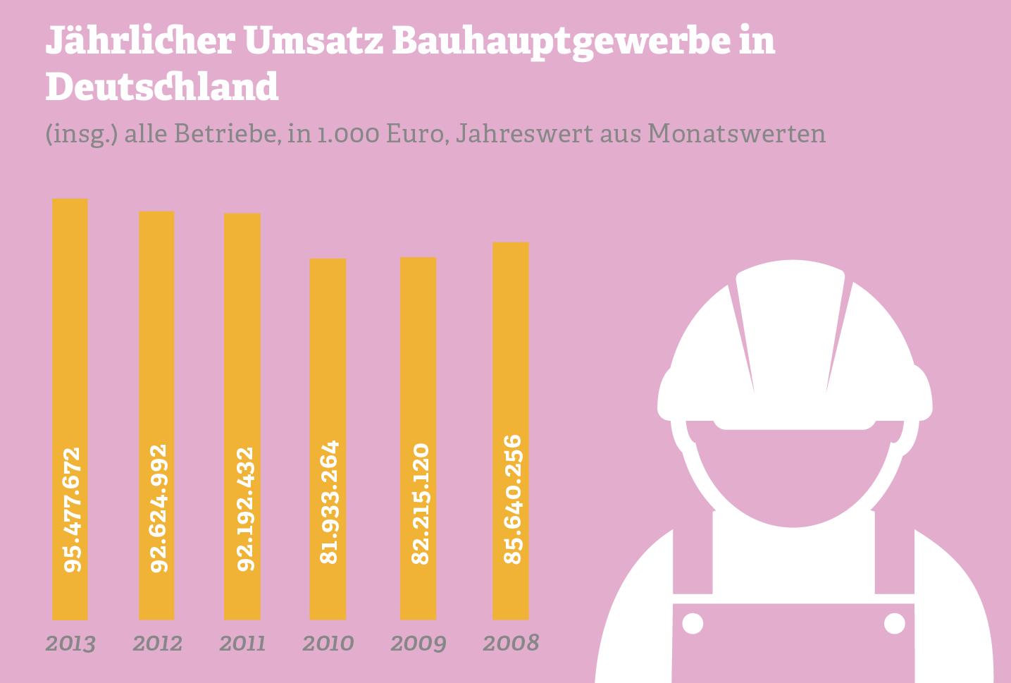 Grafik: Jährlicher Umsatz im Bauhauptgewerbe in Deutschland
