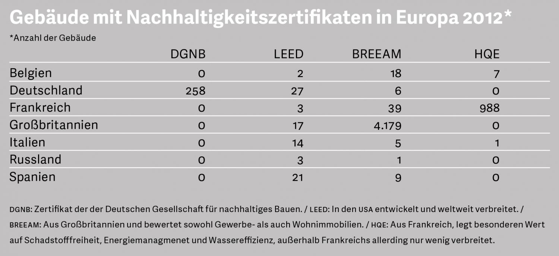 Grafik: Gebäude mit Nachhaltigkeitszertifikaten in Europa